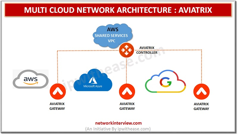 Multi Cloud Network Architecture