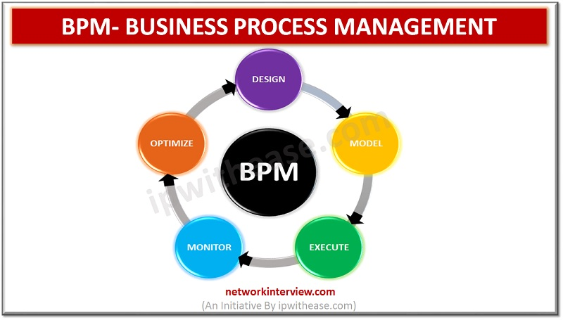 BPM BUSINESS PROCESS MANAGEMENT