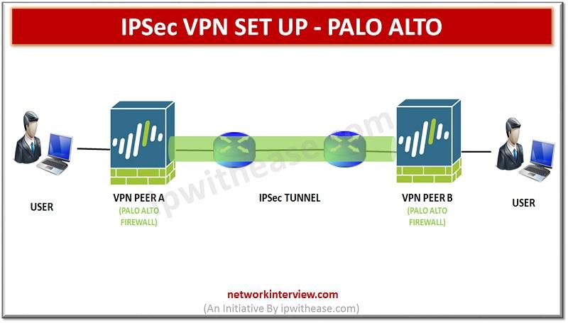 IPSEC VPN SETUP PALO ALTO