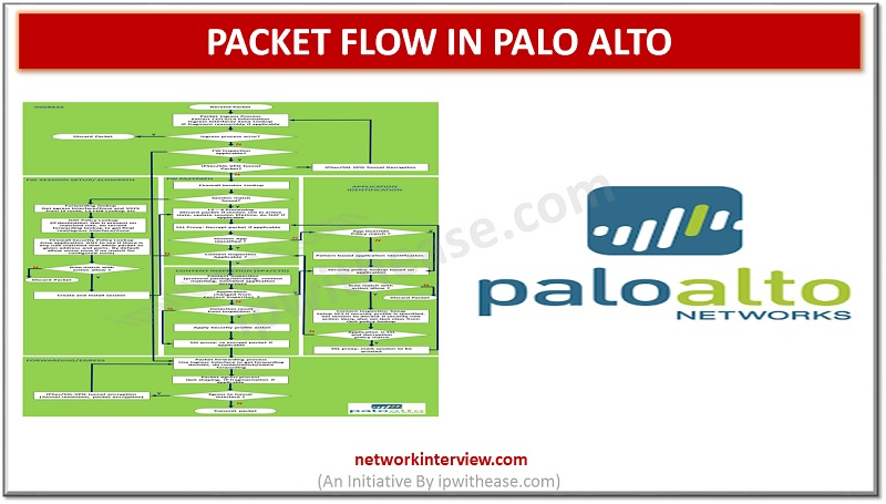 PACkET FLOW IN PALO ALTO