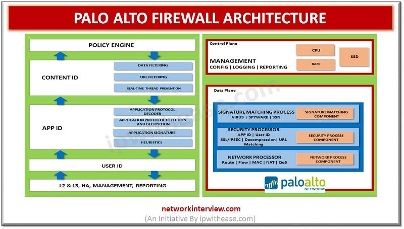Palo Alto Firewall Architecture