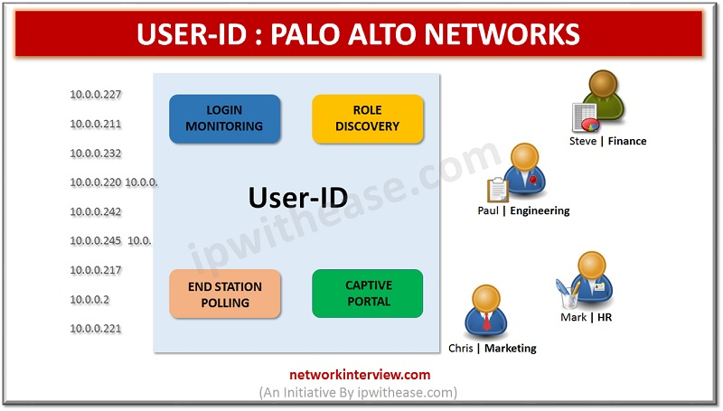 USER ID PALO ALTO NETWORKS