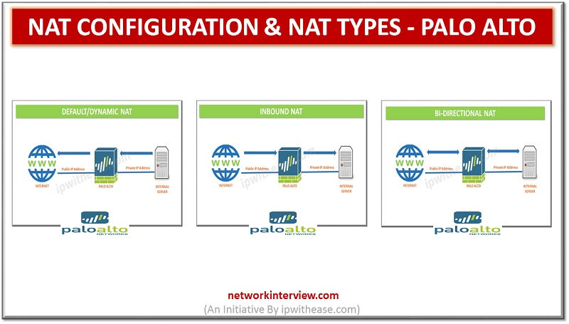 nat configuration and nat types palo alto