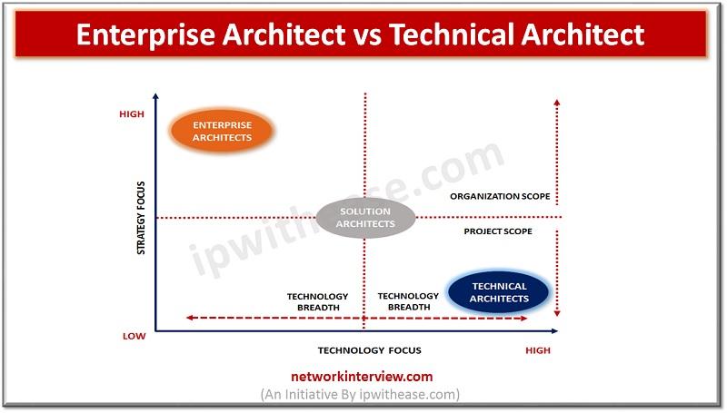 Enterprise Architect VS Technical Architect