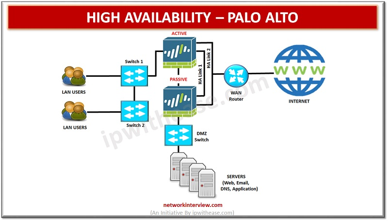 HIGH AVAILABILITY PALO ALTO