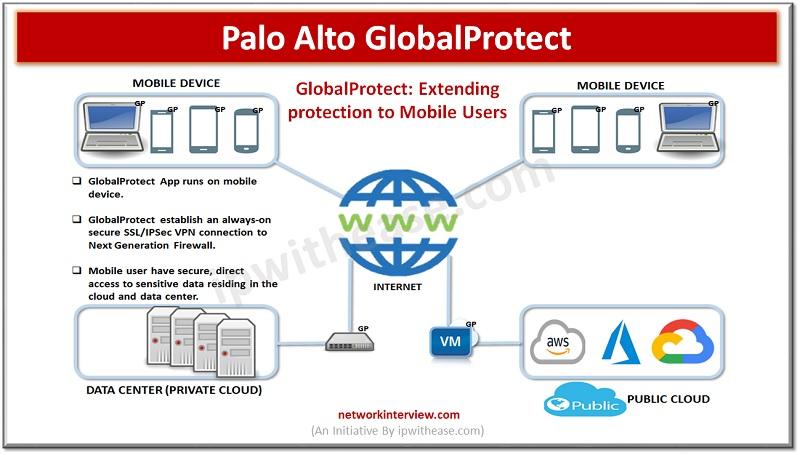 Palo Alto GlobalProtect