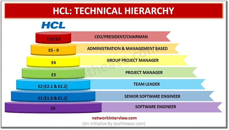 HCL TECHNICAL HIERARCHY: mnc jobs
