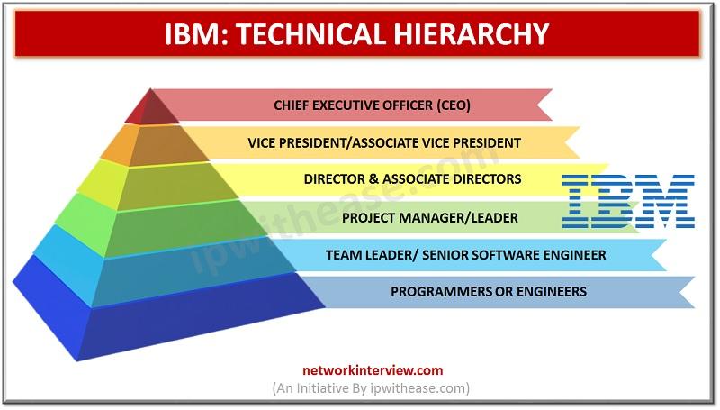 IBM TECHNICAL HEIRARCHY