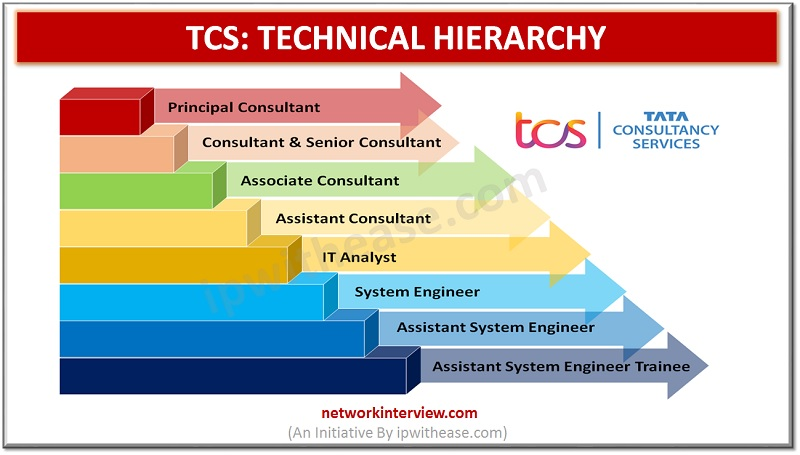 TCS TECHNICAL HIERARCHY IT COMPANIES