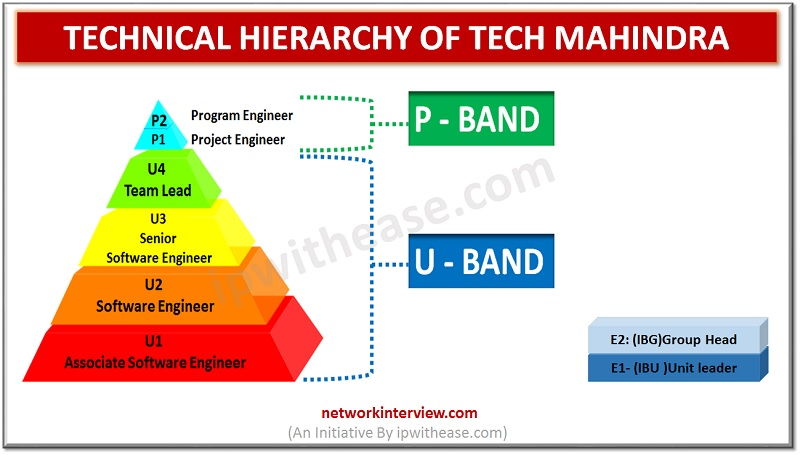 Technical Hierarchy of Tech Mahindra: Technical Jobs