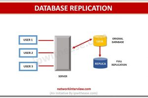 database replication dp
