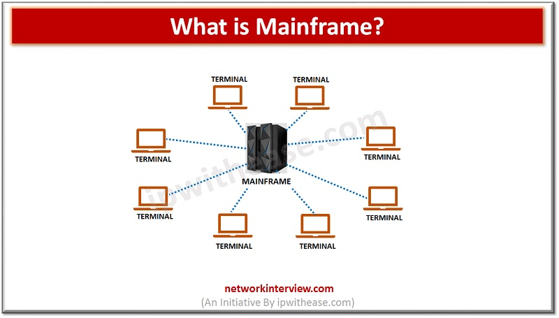 what is mainframe