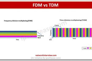Frequency Division multiplexing (FDM) vs (TDM)