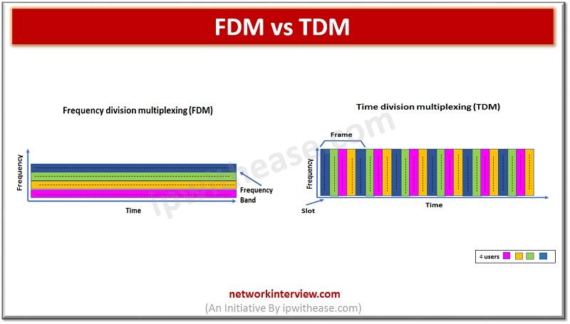 Frequency Division multiplexing (FDM) vs (TDM)
