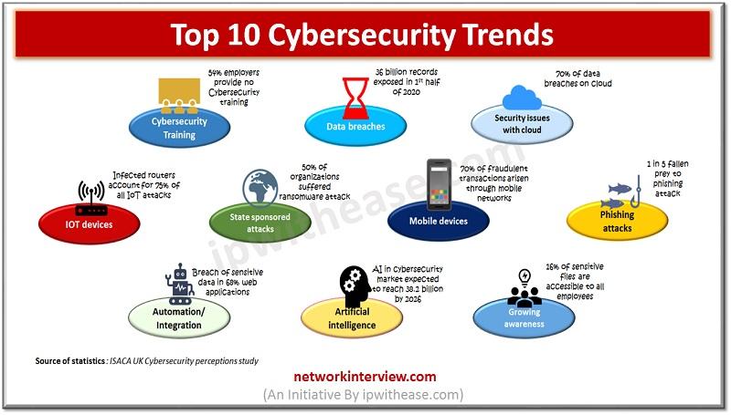 TOP 10 CYBERSECURITY TRENDS