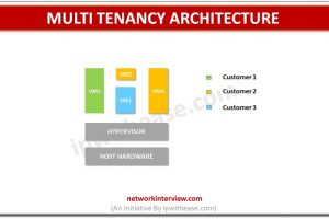 Multi Tenancy Architecture