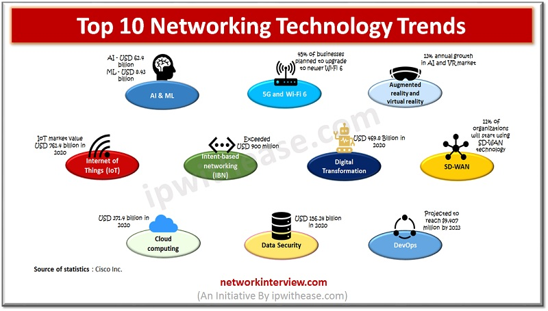 top 10 networking technology trends