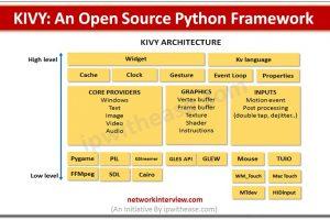 Kivy: An Open Source Python Framework