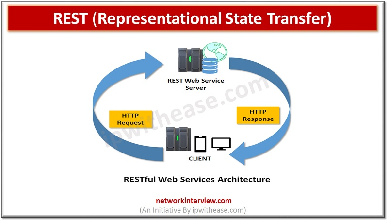 ReREST Representational State Transfer