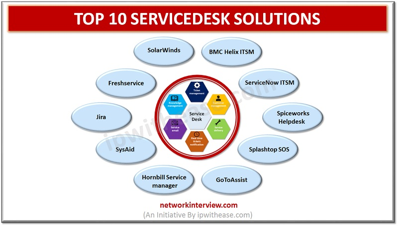 TOP 10 SERVICEDESK SOLUTIONS
