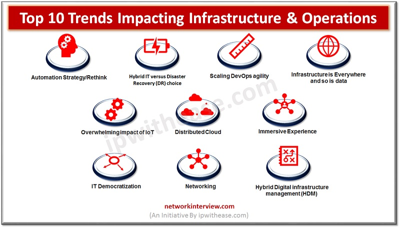 TRENDS IMPACTING INFRASTRUCTURE AND OPERATIONS