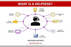 WHAT IS A HELPDESK
