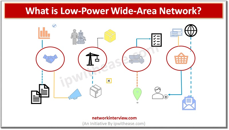 Low Power Wide Area Network (LPWAN)