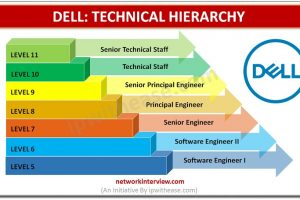 Technical Hierarchy: Dell Technologies Job Roles