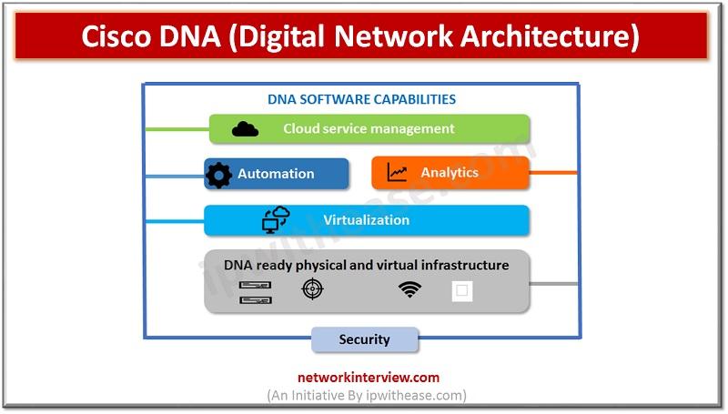 Cisco DNA (Digital Network Architecture)