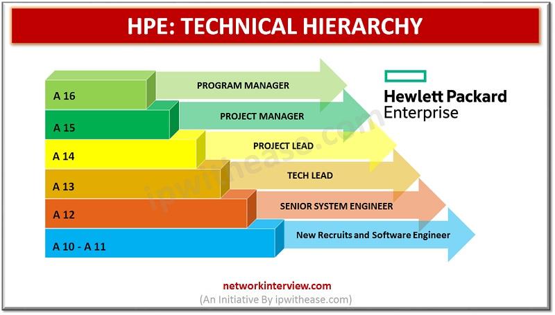 Technical Hierarchy: HP Enterprise