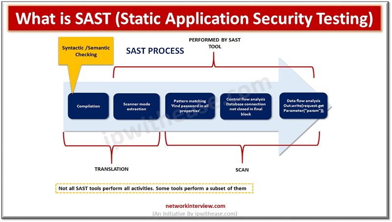 SAST (Static Application Security Testing)