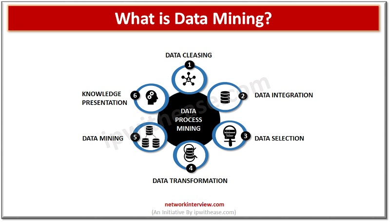 WHAT IS DATA MINING
