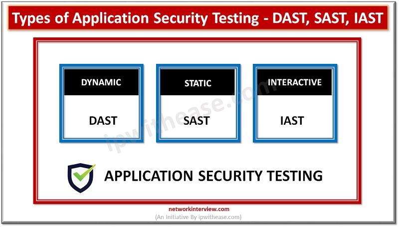 Application Security Testing - DAST, SAST, IAST
