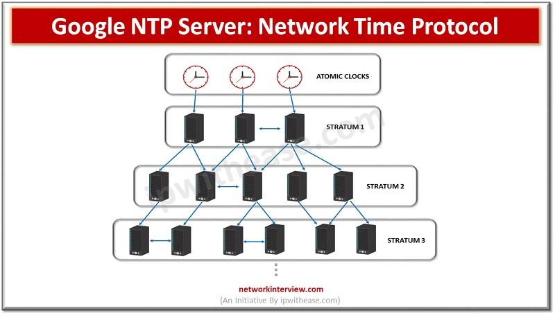Google NTP Server: Network Time Protocol