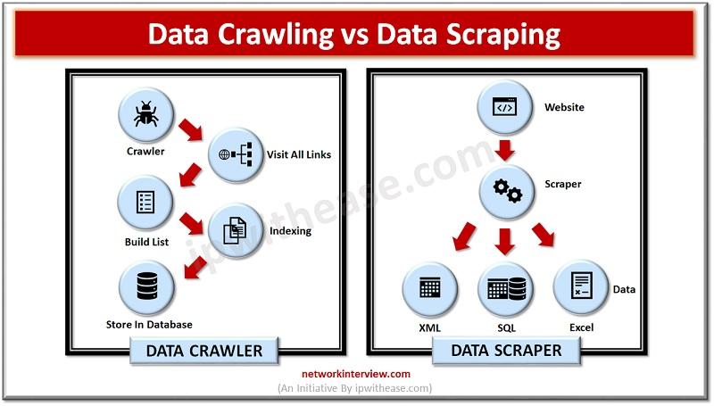 DATA CRAWLING VS DATA SCRAPING