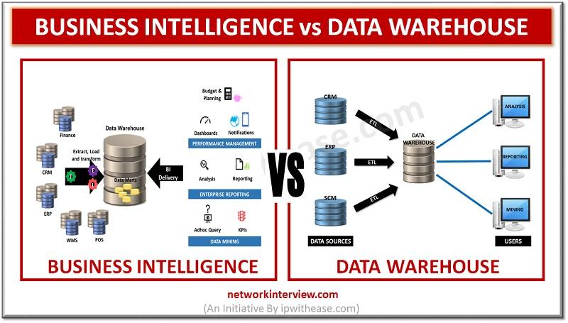 business intelligence vs data warehouse